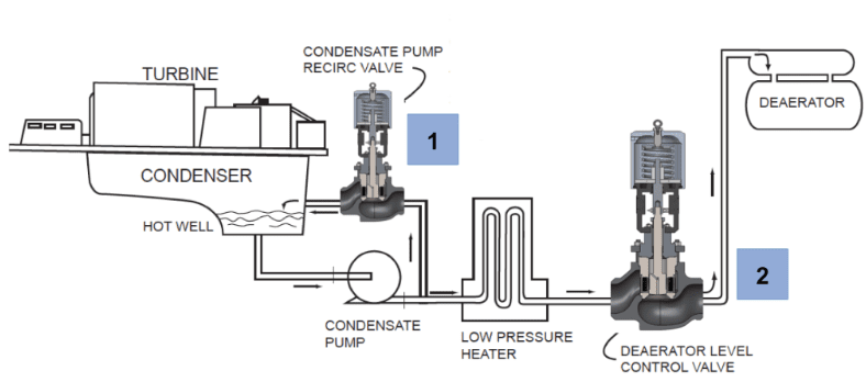 Condensate System Applications