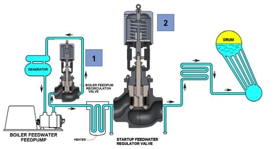 Feedwater System Applications